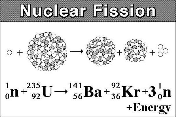 Nuclear FissionNuclear Fission Uranium