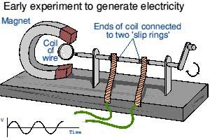 how to make an induction generator