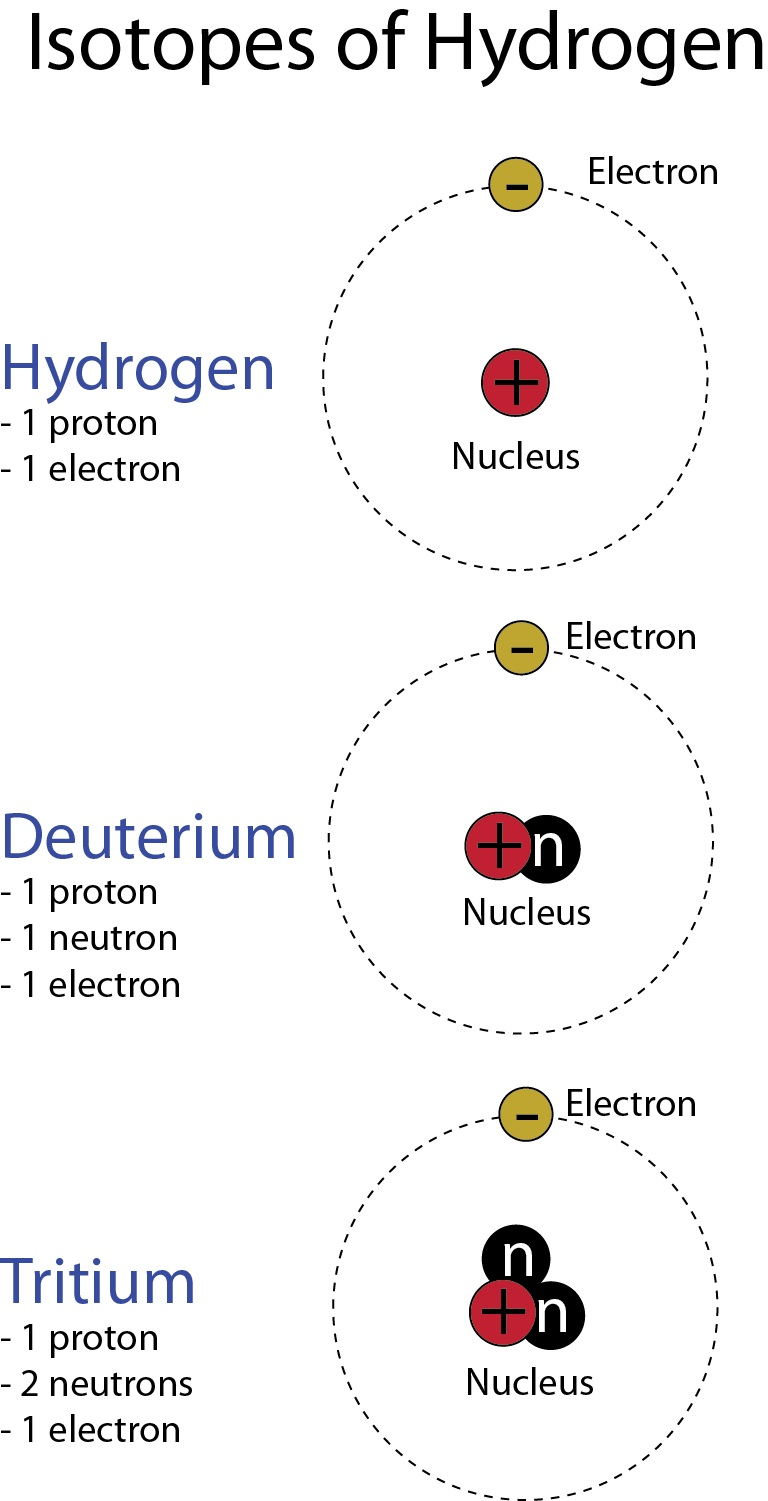 an analysis of the nuclear fusion reaction Determining k c for an esterification reaction  nuclear fusion & nuclear fission (hl) nuclear fusion & fission reactions (hl)  nuclear fusion & fission (hl.